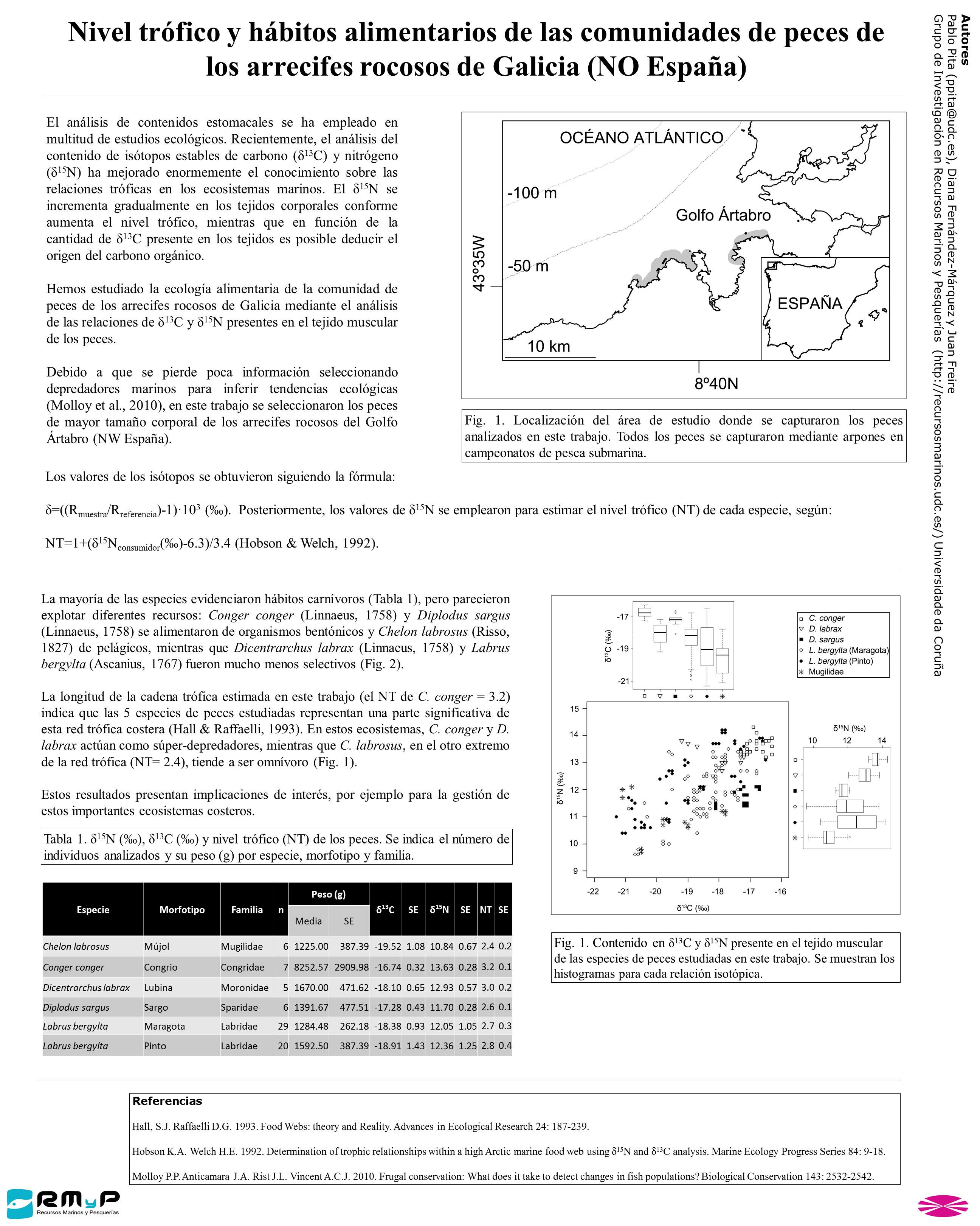 Nivel trófico y hábitos alimentarios de las comunidades de peces de los arrecifes rocosos de Galicia (NO España)
